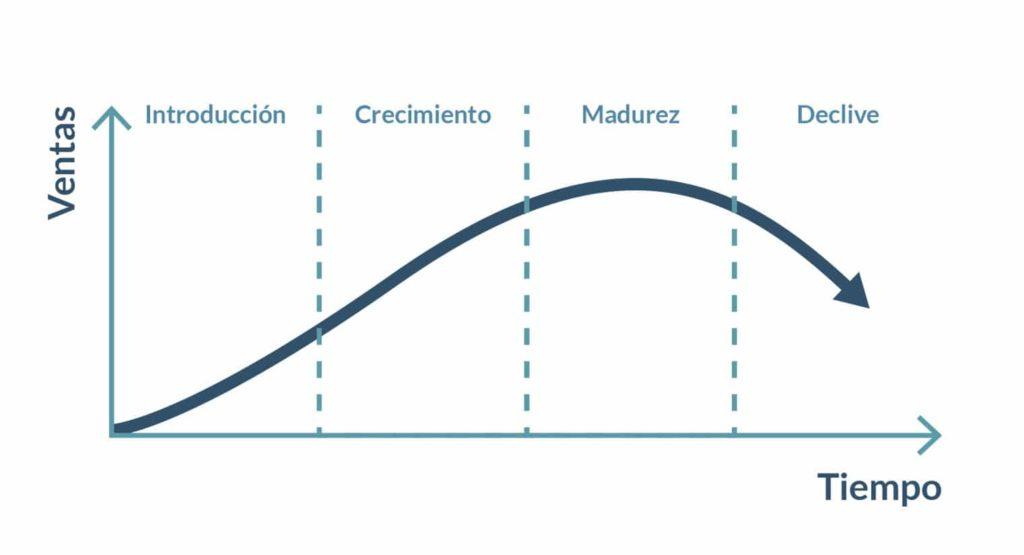 Ciclo vida mercado